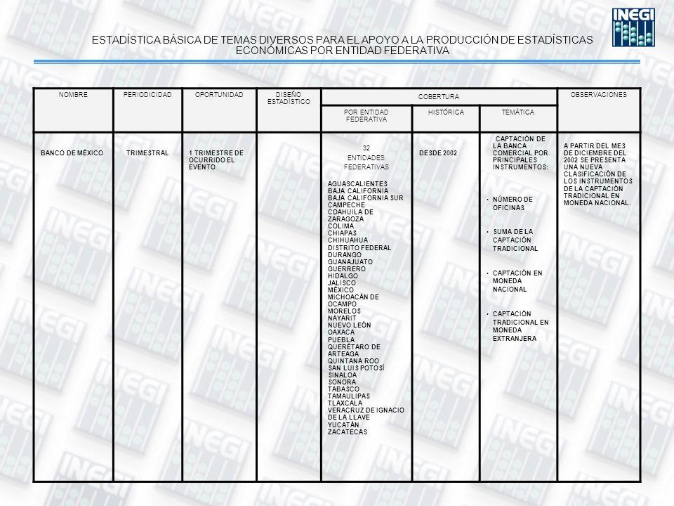 ESTADÍSTICA BÁSICA DE TEMAS DIVERSOS PARA EL APOYO A LA PRODUCCIÓN DE ESTADÍSTICAS ECONÓMICAS POR ENTIDAD FEDERATIVA NOMBREPERIODICIDADOPORTUNIDADDISEÑO ESTADÍSTICO COBERTURA OBSERVACIONES POR ENTIDAD FEDERATIVA HISTÓRICATEMÁTICA BANCO DE MÉXICOTRIMESTRAL1 TRIMESTRE DE OCURRIDO EL EVENTO 32 ENTIDADES FEDERATIVAS AGUASCALIENTES BAJA CALIFORNIA BAJA CALIFORNIA SUR CAMPECHE COAHUILA DE ZARAGOZA COLIMA CHIAPAS CHIHUAHUA DISTRITO FEDERAL DURANGO GUANAJUATO GUERRERO HIDALGO JALISCO MÉXICO MICHOACÁN DE OCAMPO MORELOS NAYARIT NUEVO LEÓN OAXACA PUEBLA QUERÉTARO DE ARTEAGA QUINTANA ROO SAN LUIS POTOSÍ SINALOA SONORA TABASCO TAMAULIPAS TLAXCALA VERACRUZ DE IGNACIO DE LA LLAVE YUCATÁN ZACATECAS DESDE 2002 CAPTACIÓN DE LA BANCA COMERCIAL POR PRINCIPALES INSTRUMENTOS: NÚMERO DE OFICINAS SUMA DE LA CAPTACIÓN TRADICIONAL CAPTACIÓN EN MONEDA NACIONAL CAPTACIÓN TRADICIONAL EN MONEDA EXTRANJERA A PARTIR DEL MES DE DICIEMBRE DEL 2002 SE PRESENTA UNA NUEVA CLASIFICACIÓN DE LOS INSTRUMENTOS DE LA CAPTACIÓN TRADICIONAL EN MONEDA NACIONAL.