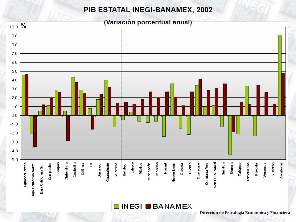 PIB ESTATAL INEGI-BANAMEX, 2002 (Variación porcentual anual) Dirección de Estrategia Económica y Financiera
