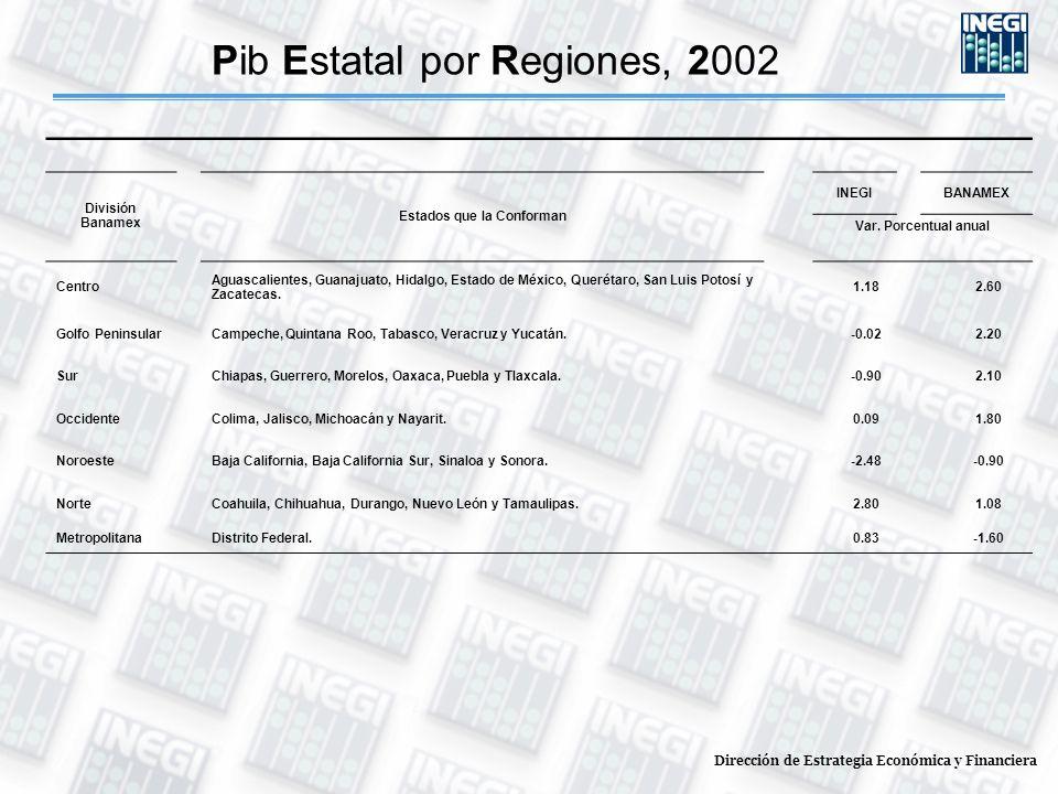 Pib Estatal por Regiones, 2002 División Banamex Estados que la Conforman INEGIBANAMEX Var. Porcentual anual Centro Aguascalientes, Guanajuato, Hidalgo