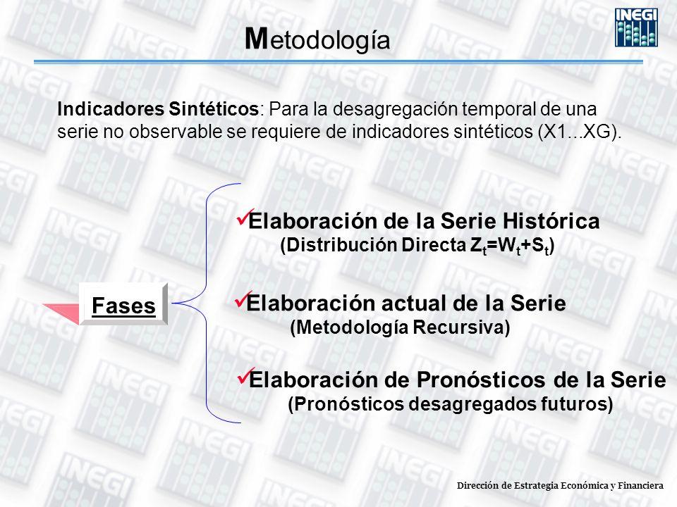 Fases Elaboración de la Serie Histórica (Distribución Directa Z t =W t +S t ) Elaboración actual de la Serie (Metodología Recursiva) Elaboración de Pronósticos de la Serie (Pronósticos desagregados futuros) M etodología Indicadores Sintéticos: Para la desagregación temporal de una serie no observable se requiere de indicadores sintéticos (X1...XG).