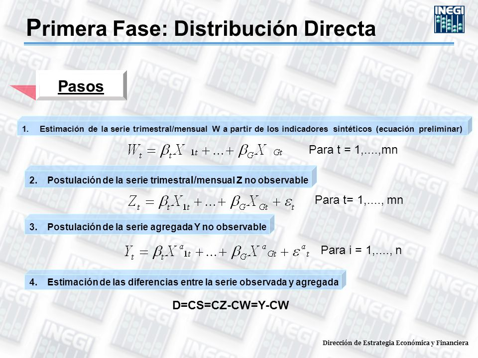 Pasos 1.Estimación de la serie trimestral/mensual W a partir de los indicadores sintéticos (ecuación preliminar) Para t= 1,...., mn 2.Postulación de la serie trimestra l/ mensual Z no observable Para i = 1,...., n 3.Postulación de la serie agregada Y no observable Para t = 1,....,mn 4.Estimación de las diferencias entre la serie observada y agregada D=CS=CZ-CW=Y-CW P rimera Fase: Distribución Directa Dirección de Estrategia Económica y Financiera