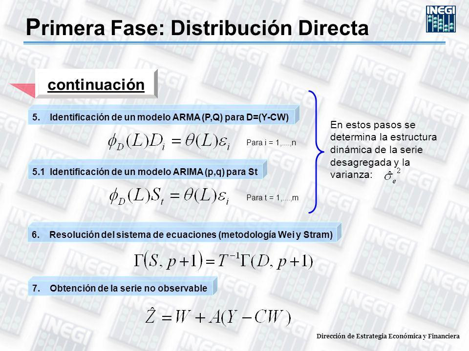 continuación 6.Resolución del sistema de ecuaciones (metodología Wei y Stram) 7.Obtención de la serie no observable 5.Identificación de un modelo ARMA (P,Q) para D=(Y-CW) Para i = 1,....,n 5.1 Identificación de un modelo ARIMA (p,q) para St Para t = 1,....,m En estos pasos se determina la estructura dinámica de la serie desagregada y la varianza: P rimera Fase: Distribución Directa Dirección de Estrategia Económica y Financiera
