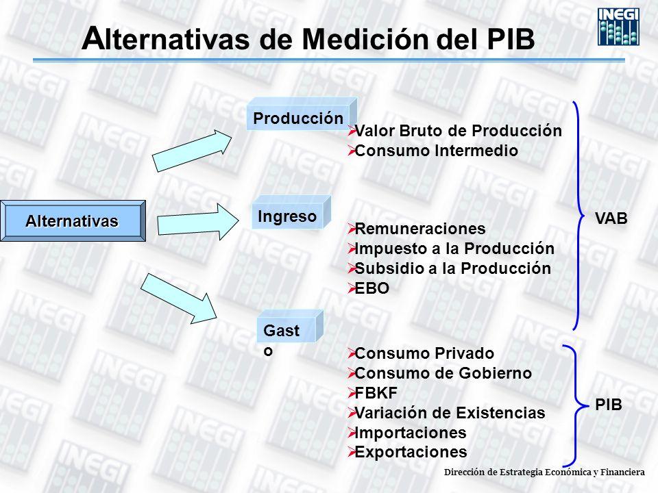 Alternativas Ingreso Remuneraciones Impuesto a la Producción Subsidio a la Producción EBO Gast o Consumo Privado Consumo de Gobierno FBKF Variación de