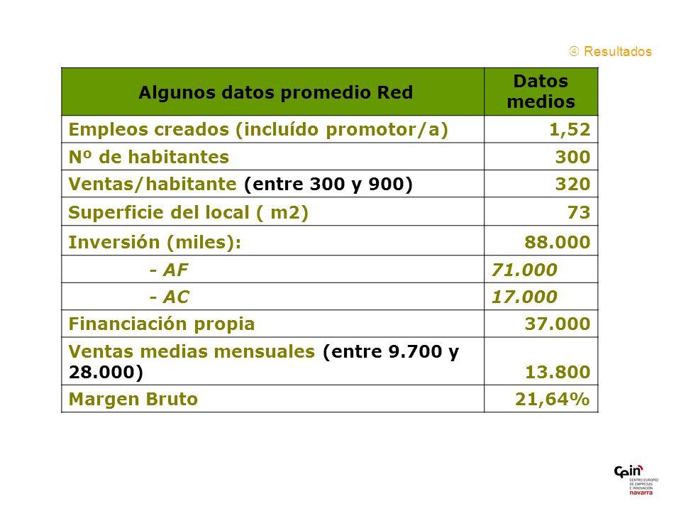 Resultados Algunos datos promedio Red Datos medios Empleos creados (incluído promotor/a)1,52 Nº de habitantes300 Ventas/habitante (entre 300 y 900)320 Superficie del local ( m2)73 Inversión (miles):88.000 - AF71.000 - AC17.000 Financiación propia37.000 Ventas medias mensuales (entre 9.700 y 28.000)13.800 Margen Bruto21,64%