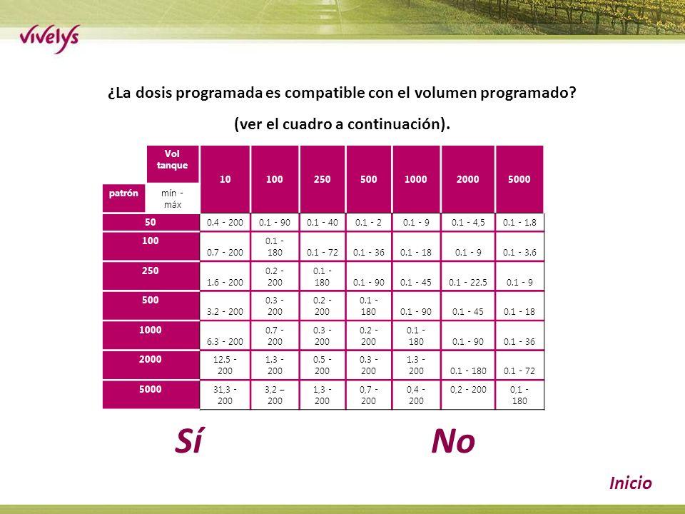 Sí Inicio ¿La dosis programada es compatible con el volumen programado.