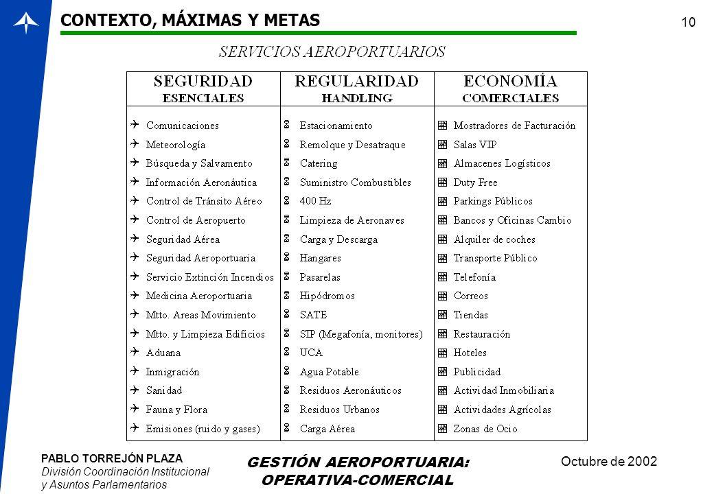 PABLO TORREJÓN PLAZA División Coordinación Institucional y Asuntos Parlamentarios Octubre de 2002 GESTIÓN AEROPORTUARIA: OPERATIVA-COMERCIAL 10 CONTEX