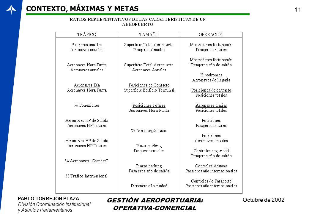 PABLO TORREJÓN PLAZA División Coordinación Institucional y Asuntos Parlamentarios Octubre de 2002 GESTIÓN AEROPORTUARIA: OPERATIVA-COMERCIAL 11 CONTEX