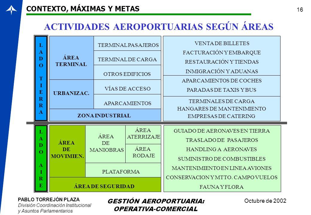 PABLO TORREJÓN PLAZA División Coordinación Institucional y Asuntos Parlamentarios Octubre de 2002 GESTIÓN AEROPORTUARIA: OPERATIVA-COMERCIAL 16 CONTEX