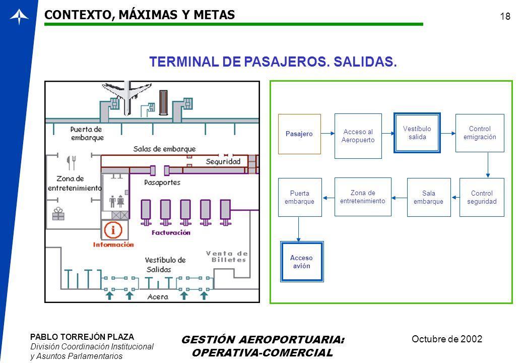 PABLO TORREJÓN PLAZA División Coordinación Institucional y Asuntos Parlamentarios Octubre de 2002 GESTIÓN AEROPORTUARIA: OPERATIVA-COMERCIAL 18 CONTEX