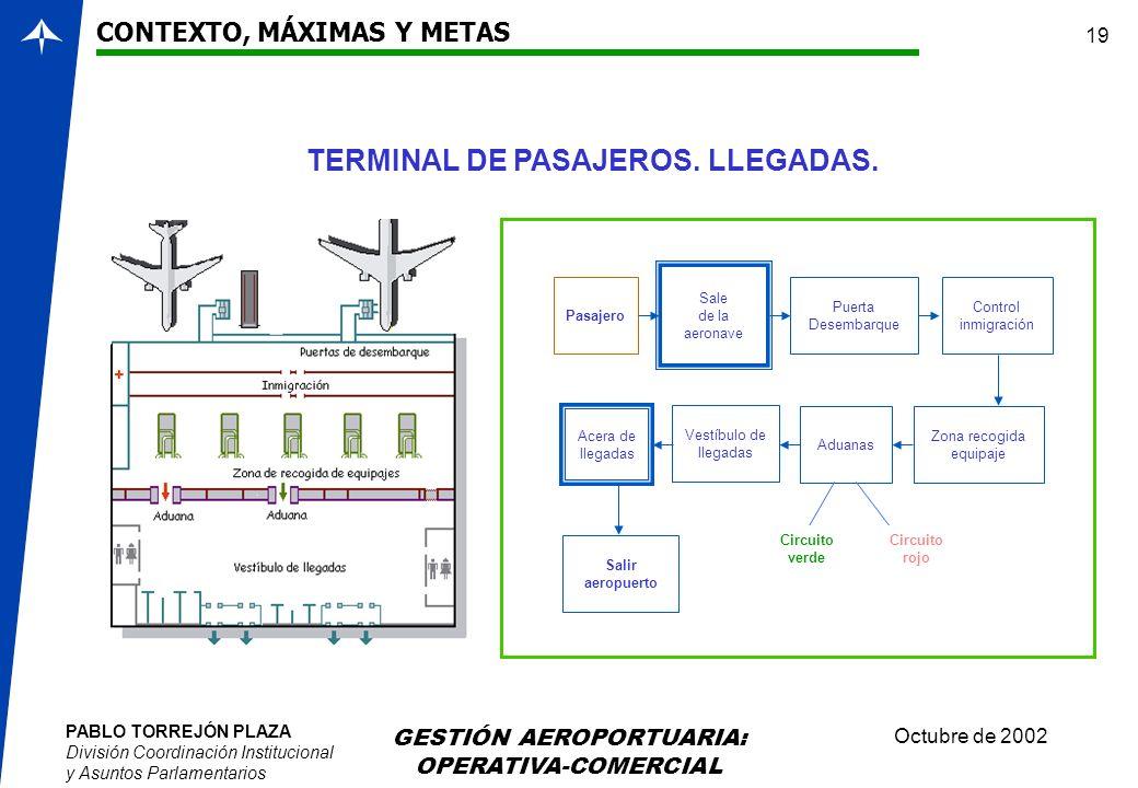 PABLO TORREJÓN PLAZA División Coordinación Institucional y Asuntos Parlamentarios Octubre de 2002 GESTIÓN AEROPORTUARIA: OPERATIVA-COMERCIAL 19 CONTEX