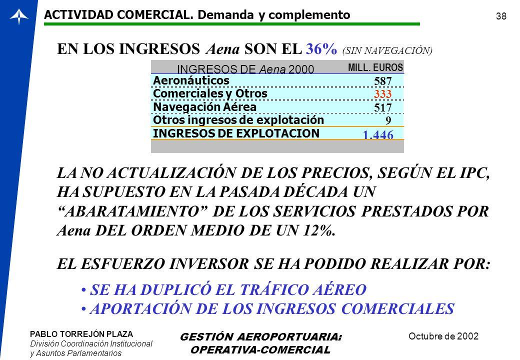 PABLO TORREJÓN PLAZA División Coordinación Institucional y Asuntos Parlamentarios Octubre de 2002 GESTIÓN AEROPORTUARIA: OPERATIVA-COMERCIAL 38 ACTIVI
