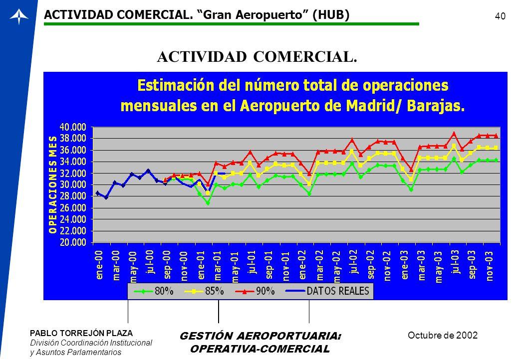 PABLO TORREJÓN PLAZA División Coordinación Institucional y Asuntos Parlamentarios Octubre de 2002 GESTIÓN AEROPORTUARIA: OPERATIVA-COMERCIAL 40 ACTIVI