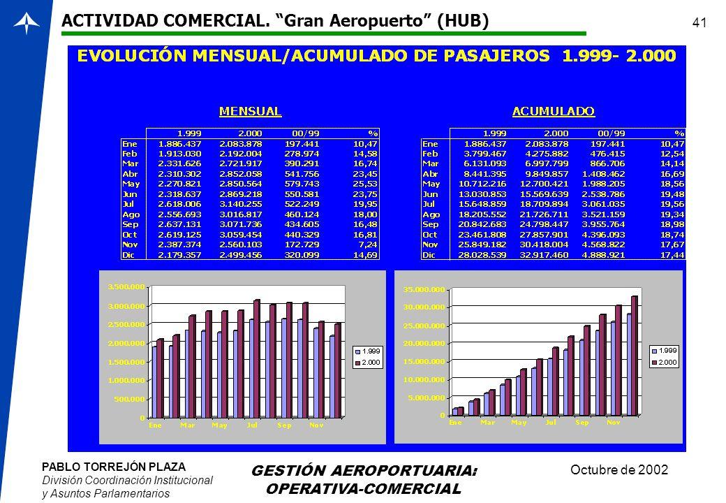 PABLO TORREJÓN PLAZA División Coordinación Institucional y Asuntos Parlamentarios Octubre de 2002 GESTIÓN AEROPORTUARIA: OPERATIVA-COMERCIAL 41 ACTIVI