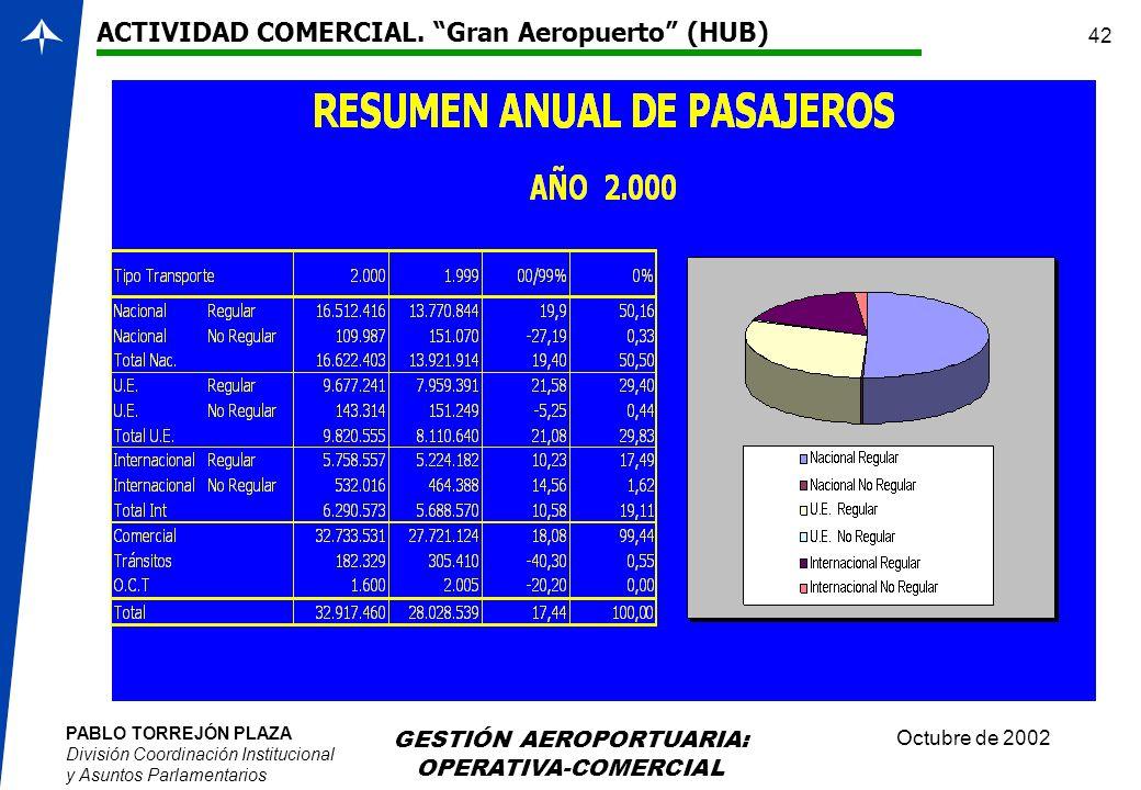 PABLO TORREJÓN PLAZA División Coordinación Institucional y Asuntos Parlamentarios Octubre de 2002 GESTIÓN AEROPORTUARIA: OPERATIVA-COMERCIAL 42 ACTIVI