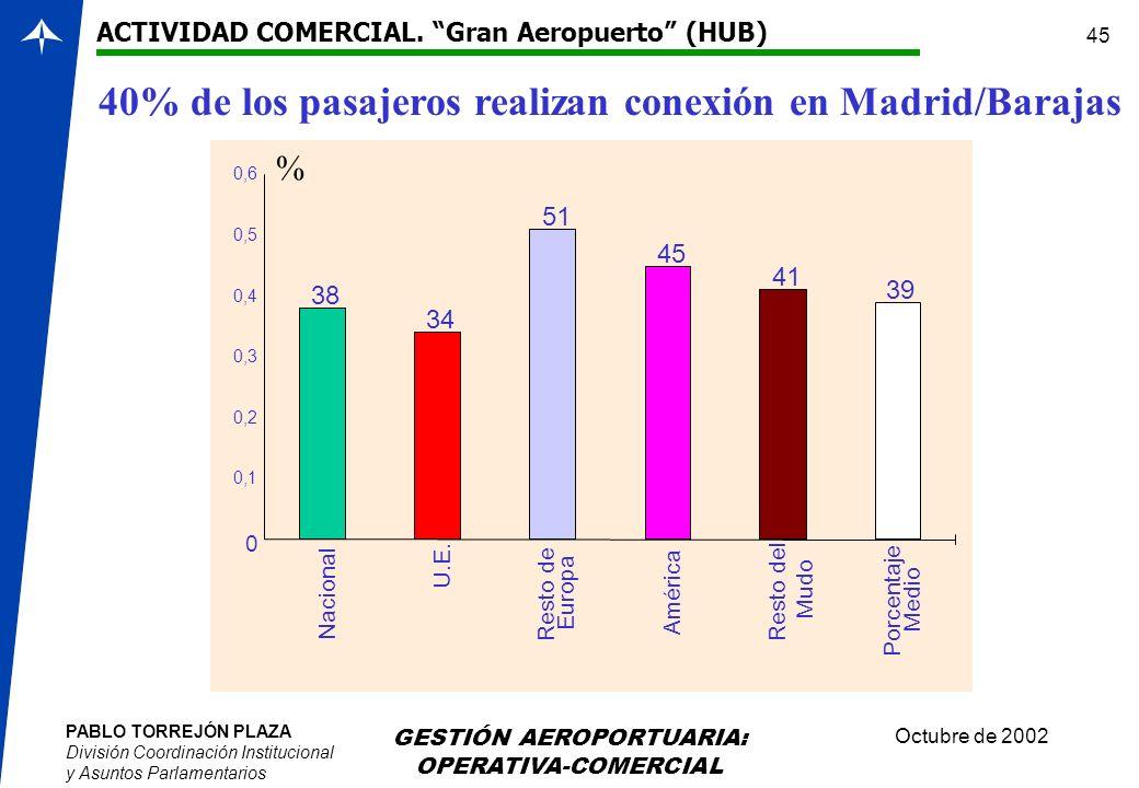 PABLO TORREJÓN PLAZA División Coordinación Institucional y Asuntos Parlamentarios Octubre de 2002 GESTIÓN AEROPORTUARIA: OPERATIVA-COMERCIAL 45 40% de