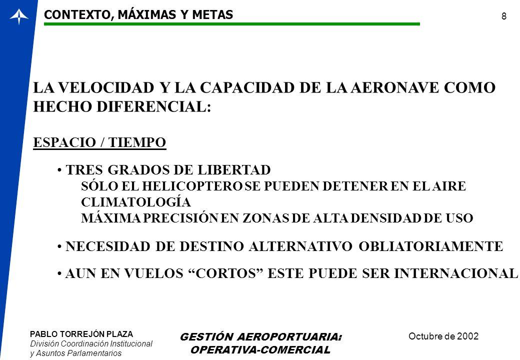 PABLO TORREJÓN PLAZA División Coordinación Institucional y Asuntos Parlamentarios Octubre de 2002 GESTIÓN AEROPORTUARIA: OPERATIVA-COMERCIAL 8 LA VELO