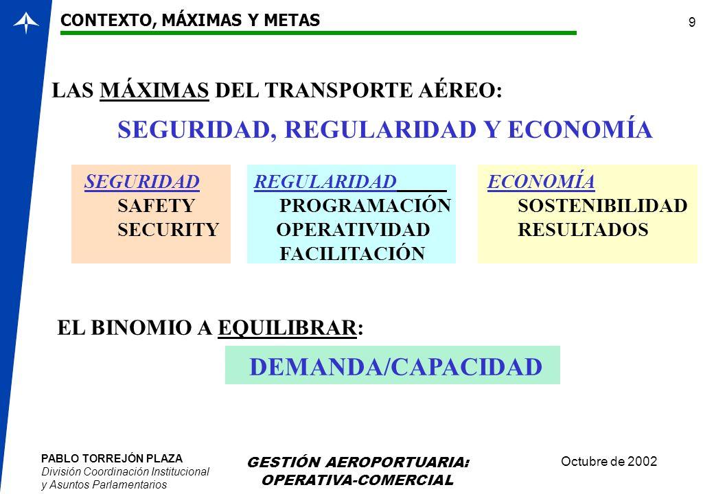 PABLO TORREJÓN PLAZA División Coordinación Institucional y Asuntos Parlamentarios Octubre de 2002 GESTIÓN AEROPORTUARIA: OPERATIVA-COMERCIAL 9 LAS MÁX