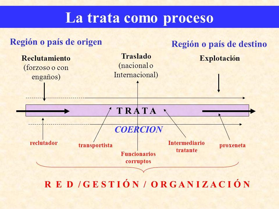 La trata como proceso T R A T A Traslado (nacional o Internacional) COERCION Región o país de origen Región o país de destino Reclutamiento (forzoso o