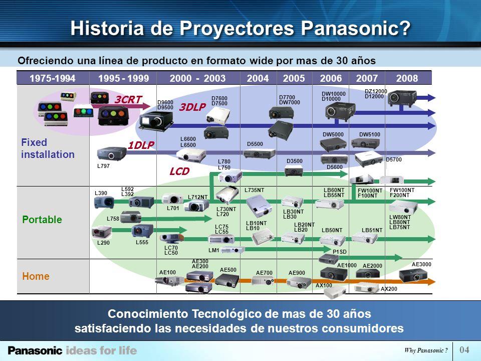 Why Panasonic Projector.
