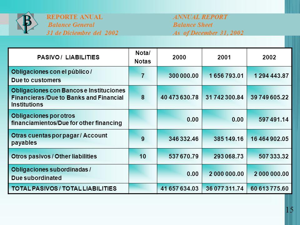 PASIVO / LIABILITIES Nota/ Notas 200020012002 Obligaciones con el público / Due to customers 7300 000.001 656 793.011 294 443.87 Obligaciones con Bancos e Instituciones Financieras /Due to Banks and Financial Institutions 840 473 630.7831 742 300.8439 749 605.22 Obligaciones por otros financiamientos/Due for other financing 0.00 597 491.14 Otras cuentas por pagar / Account payables 9346 332.46385 149.1616 464 902.05 Otros pasivos / Other liabilities10537 670.79293 068.73507 333.32 Obligaciones subordinadas / Due subordinated 0.002 000 000.00 TOTAL PASIVOS / TOTAL LIABILITIES41 657 634.0336 077 311.7460 613 775.60 15 REPORTE ANUAL ANNUAL REPORT Balance General Balance Sheet 31 de Diciembre del 2002 As of December 31, 2002