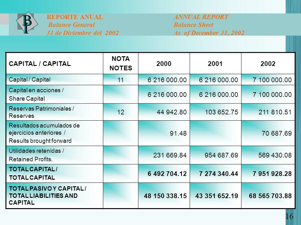 CAPITAL / CAPITAL NOTA NOTES 200020012002 Capital / Capital 116 216 000.00 7 100 000.00 Capital en acciones / Share Capital 6 216 000.00 7 100 000.00 Reservas Patrimoniales / Reserves 1244 942.80103 652.75211 810.51 Resultados acumulados de ejercicios anteriores / Results brought forward 91.4870 687.69 Utilidades retenidas / Retained Profits.
