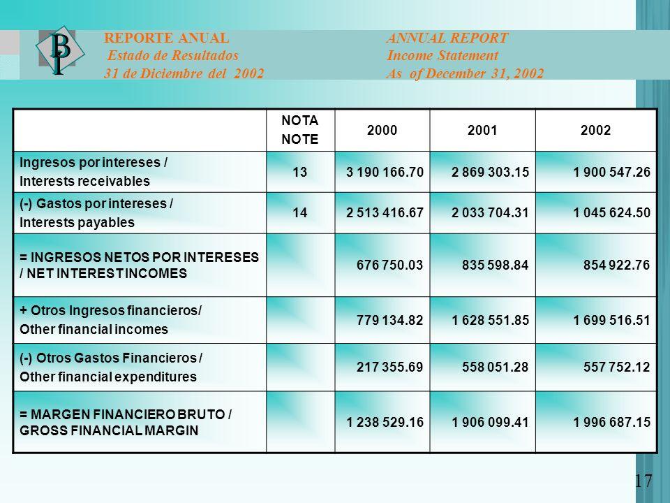 NOTA NOTE 200020012002 Ingresos por intereses / Interests receivables 133 190 166.702 869 303.151 900 547.26 (-) Gastos por intereses / Interests paya