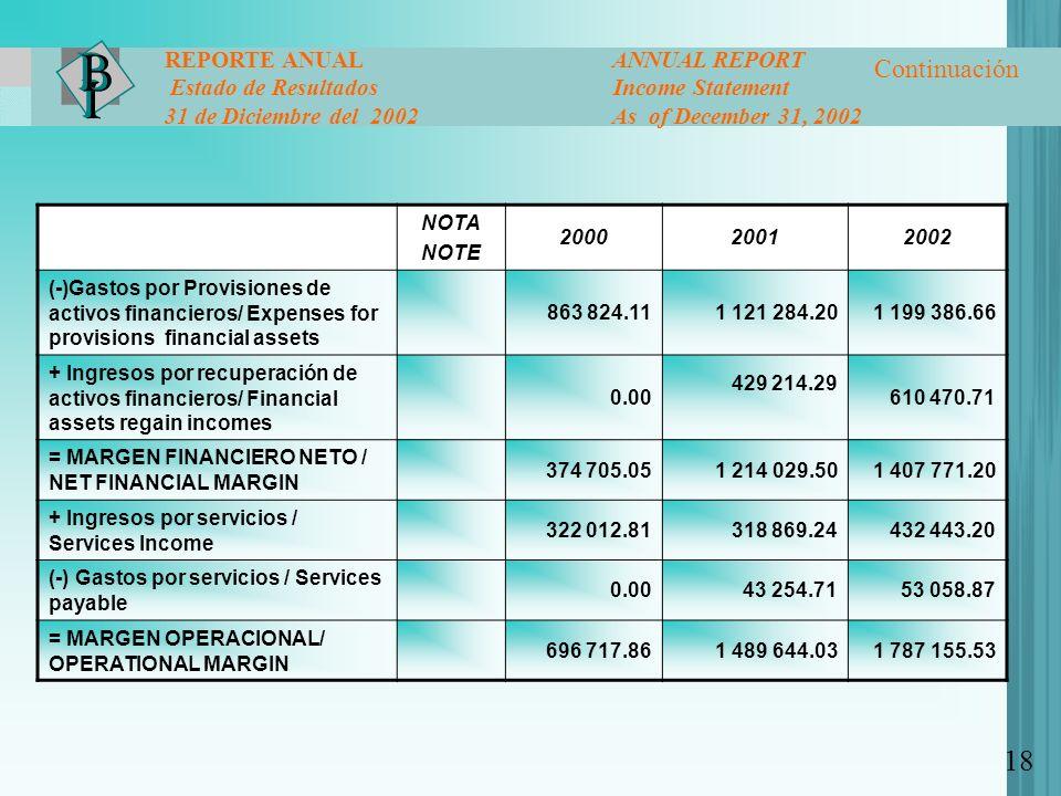 NOTA NOTE 200020012002 (-)Gastos por Provisiones de activos financieros/ Expenses for provisions financial assets 863 824.111 121 284.201 199 386.66 +
