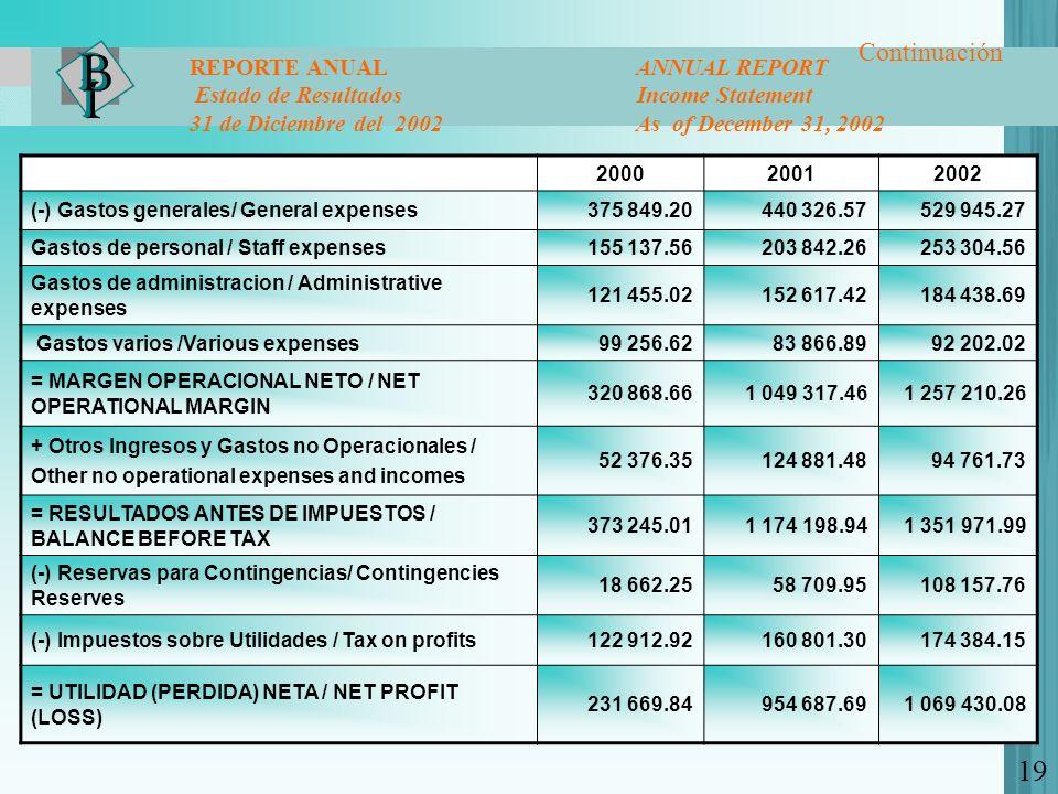 200020012002 (-) Gastos generales/ General expenses375 849.20440 326.57529 945.27 Gastos de personal / Staff expenses155 137.56203 842.26253 304.56 Ga