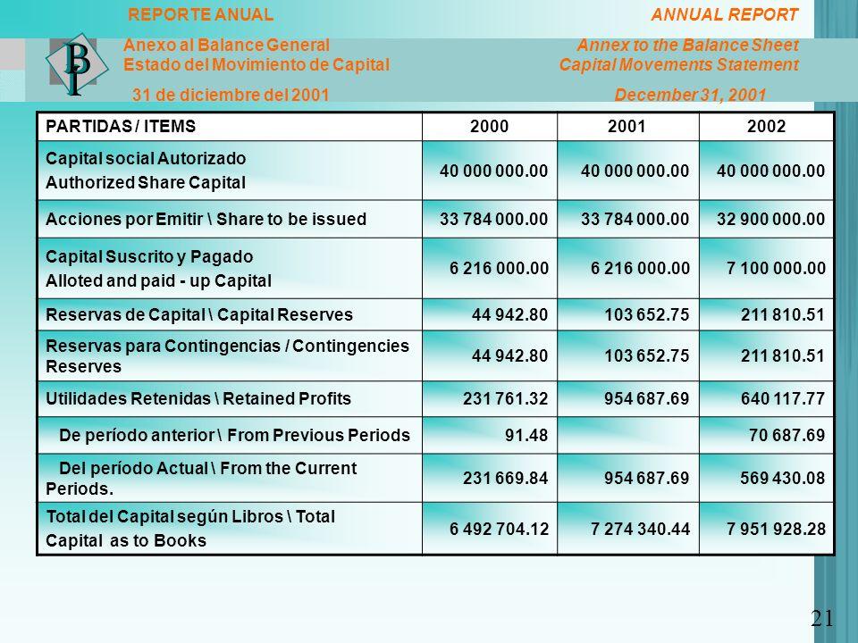 REPORTE ANUAL ANNUAL REPORT Anexo al Balance General Annex to the Balance Sheet Estado del Movimiento de Capital Capital Movements Statement 31 de dic