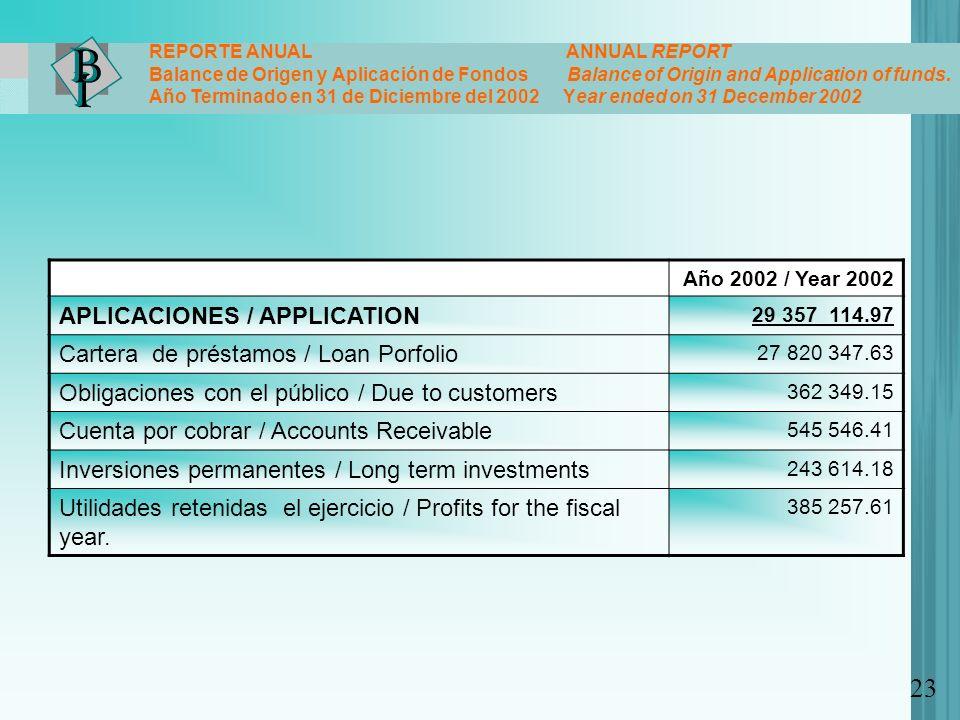 Año 2002 / Year 2002 APLICACIONES / APPLICATION 29 357 114.97 Cartera de préstamos / Loan Porfolio 27 820 347.63 Obligaciones con el público / Due to
