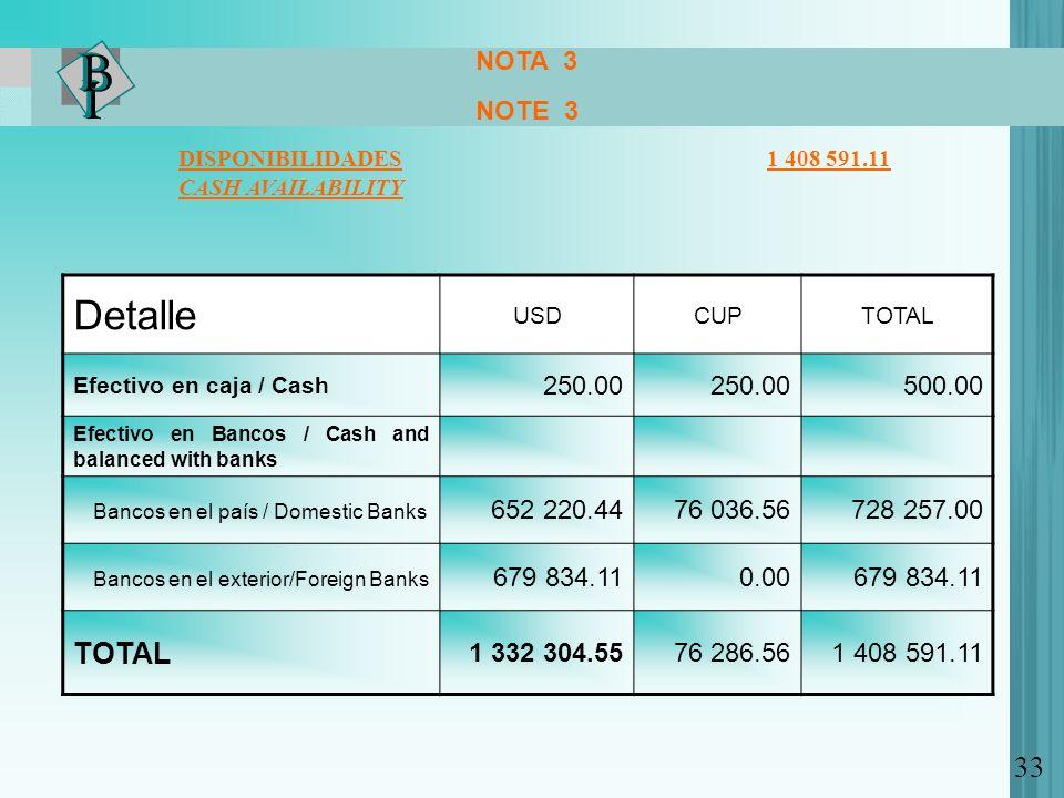 NOTA 3 NOTE 3 DISPONIBILIDADES 1 408 591.11 CASH AVAILABILITY Detalle USDCUPTOTAL Efectivo en caja / Cash 250.00 500.00 Efectivo en Bancos / Cash and