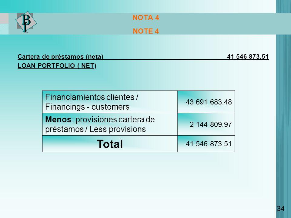 NOTA 4 NOTE 4 Cartera de préstamos (neta) 41 546 873.51 LOAN PORTFOLIO ( NET) Financiamientos clientes / Financings - customers 43 691 683.48 Menos: p