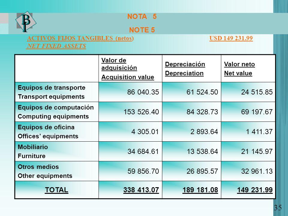 NOTA 5 NOTE 5 ACTIVOS FIJOS TANGIBLES (netos) USD 149 231.99 NET FIXED ASSETS Valor de adquisición Acquisition value Depreciación Depreciation Valor n