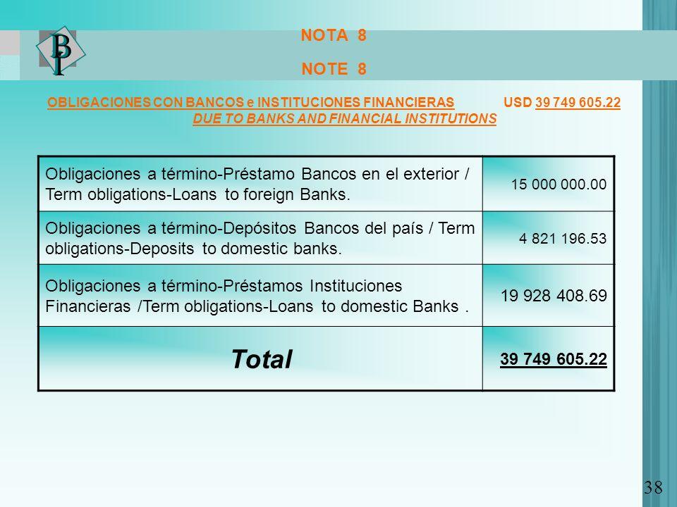 NOTA 8 NOTE 8 OBLIGACIONES CON BANCOS e INSTITUCIONES FINANCIERAS USD 39 749 605.22 DUE TO BANKS AND FINANCIAL INSTITUTIONS Obligaciones a término-Préstamo Bancos en el exterior / Term obligations-Loans to foreign Banks.