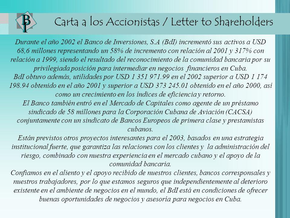 Carta a los Accionistas / Letter to Shareholders Durante el año 2002 el Banco de Inversiones, S.A (BdI) incrementó sus activos a USD 68,6 millones representando un 58% de incremento con relación al 2001 y 317% con relación a 1999, siendo el resultado del reconocimiento de la comunidad bancaria por su privilegiada posición para intermediar en negocios financieros en Cuba.