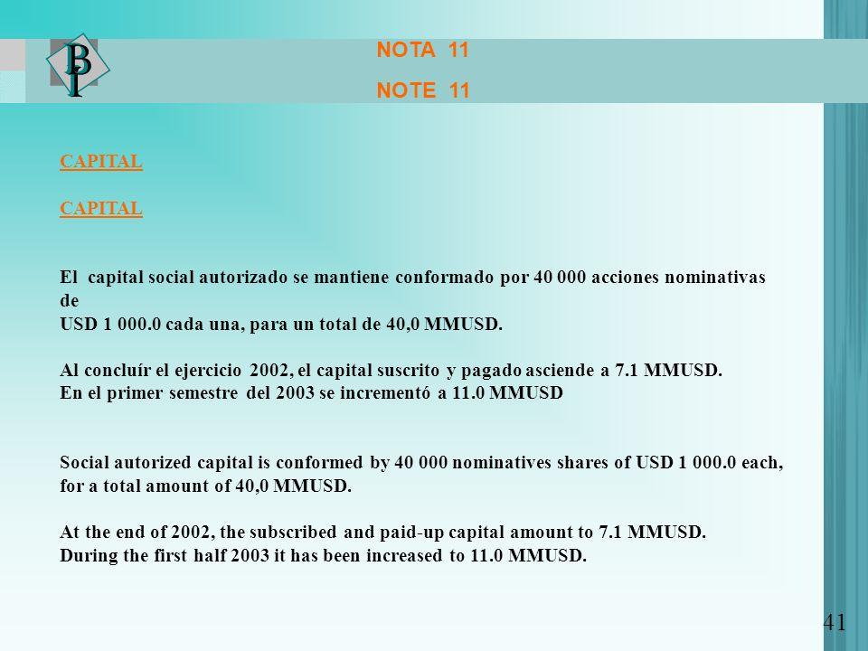 NOTA 11 NOTE 11 CAPITAL El capital social autorizado se mantiene conformado por 40 000 acciones nominativas de USD 1 000.0 cada una, para un total de 40,0 MMUSD.