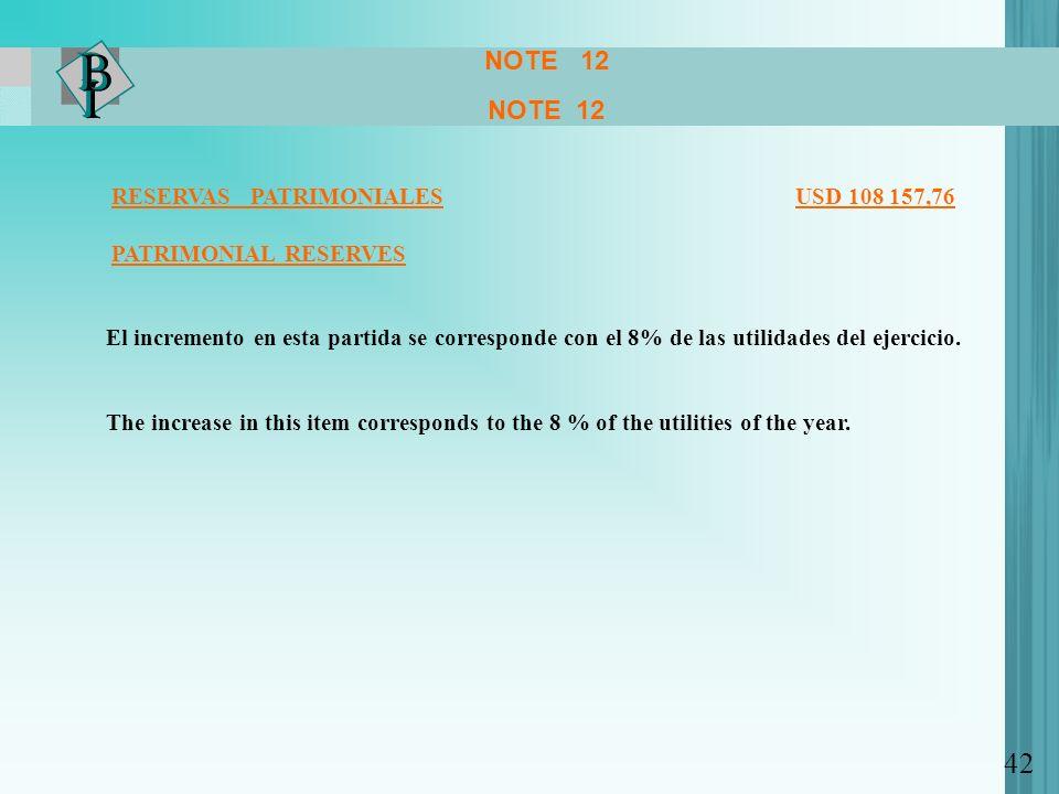 NOTE 12 NOTE 12 RESERVAS PATRIMONIALES USD 108 157,76 PATRIMONIAL RESERVES El incremento en esta partida se corresponde con el 8% de las utilidades del ejercicio.