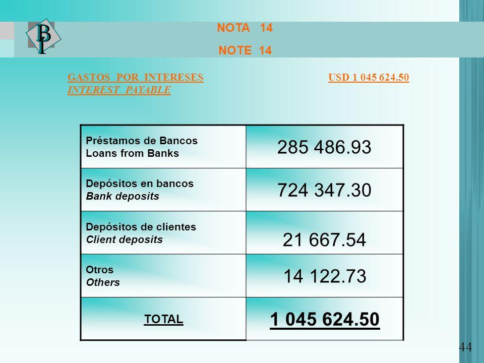 NOTA 14 NOTE 14 GASTOS POR INTERESES USD 1 045 624.50 INTEREST PAYABLE Préstamos de Bancos Loans from Banks 285 486.93 Depósitos en bancos Bank deposi