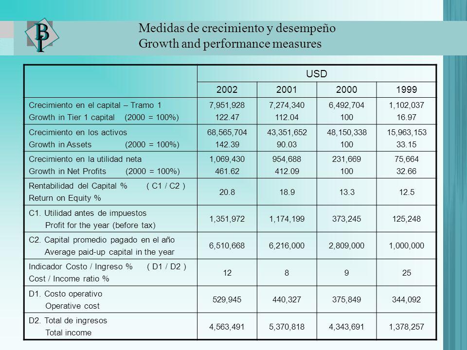 USD 2002200120001999 Crecimiento en el capital – Tramo 1 Growth in Tier 1 capital (2000 = 100%) 7,951,928 122.47 7,274,340 112.04 6,492,704 100 1,102,