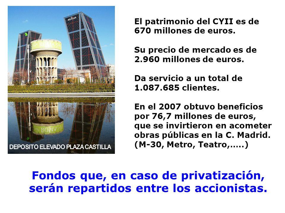 El patrimonio del CYII es de 670 millones de euros. Su precio de mercado es de 2.960 millones de euros. Da servicio a un total de 1.087.685 clientes.