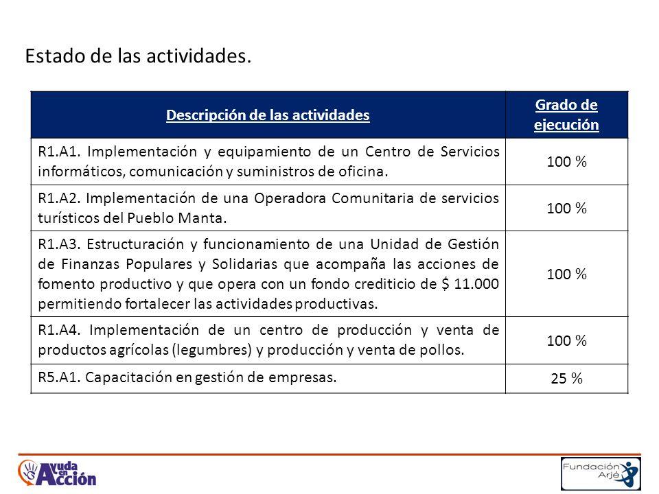 Estado de las actividades. Descripción de las actividades Grado de ejecución R1.A1.