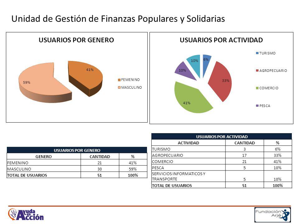 Unidad de Gestión de Finanzas Populares y Solidarias USUARIOS POR GENERO GENEROCANTIDAD% FEMENINO2141% MASCULINO3059% TOTAL DE USUARIOS51100% USUARIOS POR ACTIVIDAD ACTIVIDADCANTIDAD% TURISMO36% AGROPECUARIO1733% COMERCIO2141% PESCA510% SERVICIOS INFORMATICOS Y TRANSPORTE510% TOTAL DE USUARIOS51100%