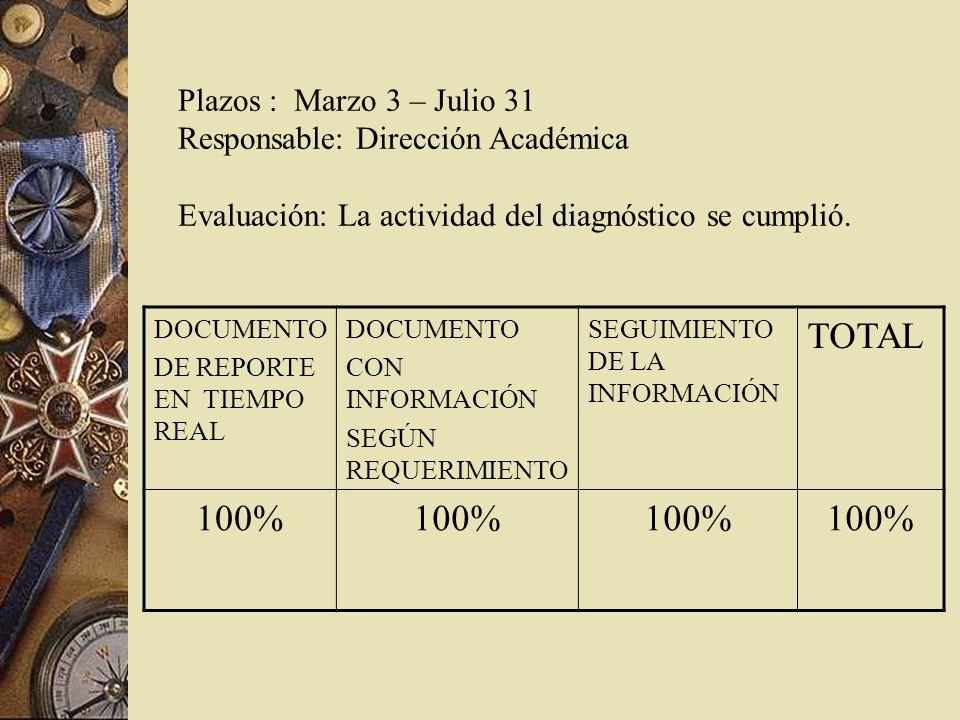 Plazos : Marzo 3 – Julio 31 Responsable: Dirección Académica Evaluación: La actividad del diagnóstico se cumplió.