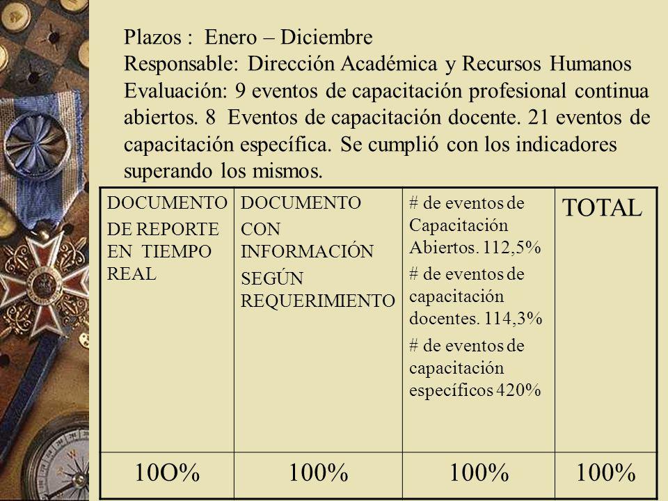 Plazos : Enero – Diciembre Responsable: Dirección Académica y Recursos Humanos Evaluación: 9 eventos de capacitación profesional continua abiertos.