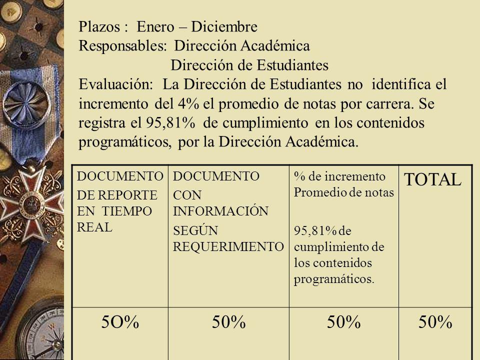 Plazos : Enero – Diciembre Responsables: Dirección Académica Dirección de Estudiantes Evaluación: La Dirección de Estudiantes no identifica el incremento del 4% el promedio de notas por carrera.