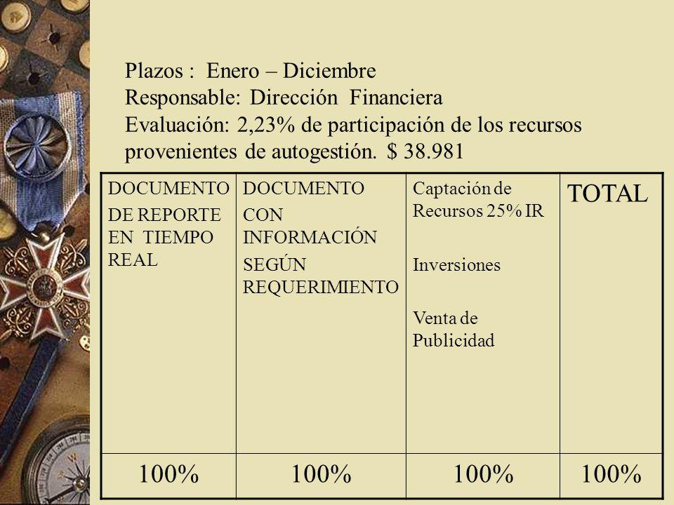 Plazos : Enero – Diciembre Responsable: Dirección Financiera Evaluación: 2,23% de participación de los recursos provenientes de autogestión.