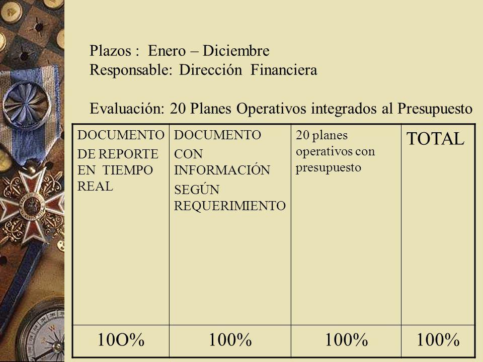 Plazos : Enero – Diciembre Responsable: Dirección Financiera Evaluación: 20 Planes Operativos integrados al Presupuesto DOCUMENTO DE REPORTE EN TIEMPO REAL DOCUMENTO CON INFORMACIÓN SEGÚN REQUERIMIENTO 20 planes operativos con presupuesto TOTAL 10O%100%