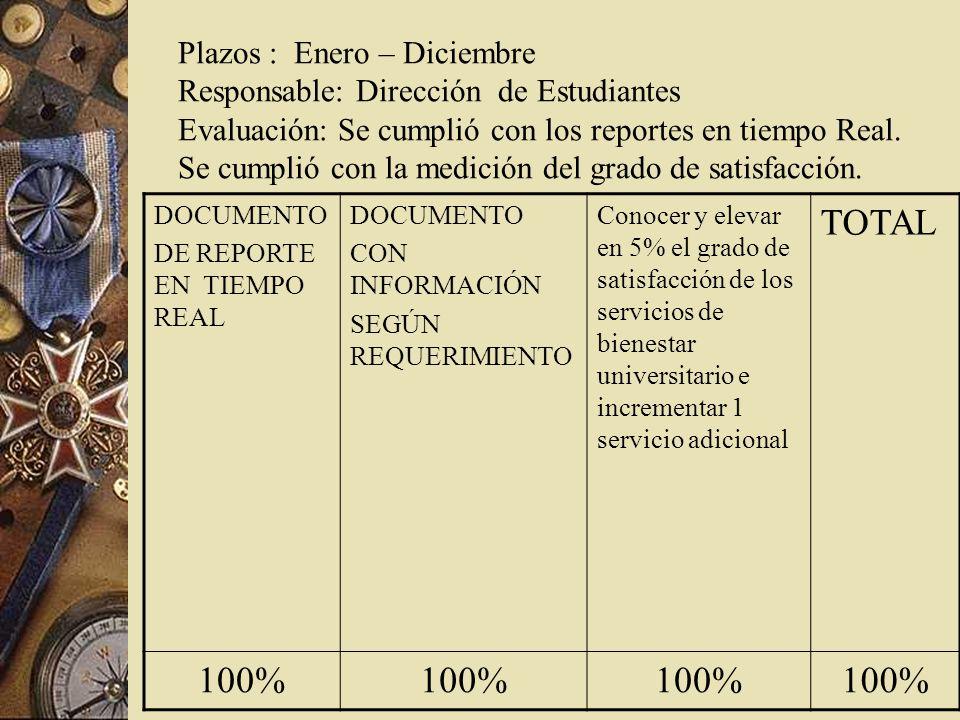 Plazos : Enero – Diciembre Responsable: Dirección de Estudiantes Evaluación: Se cumplió con los reportes en tiempo Real.