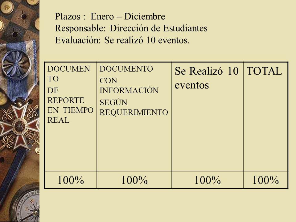 Plazos : Enero – Diciembre Responsable: Dirección de Estudiantes Evaluación: Se realizó 10 eventos.