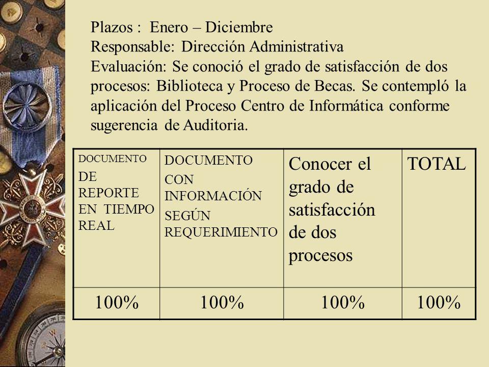Plazos : Enero – Diciembre Responsable: Dirección Administrativa Evaluación: Se conoció el grado de satisfacción de dos procesos: Biblioteca y Proceso de Becas.